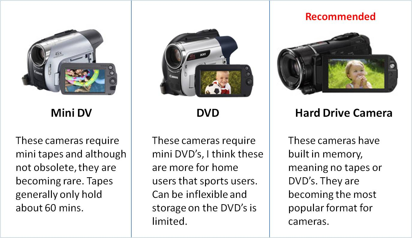 Video Analysis Camera Specs The Analystcom Different Types Of Digital Cameras High Definition